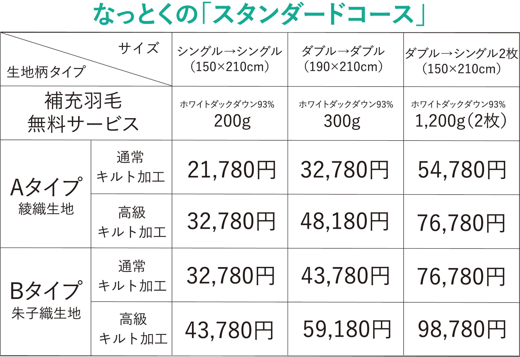 リフレッシュ価格表